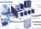 cloud-vs-traditional-hosting