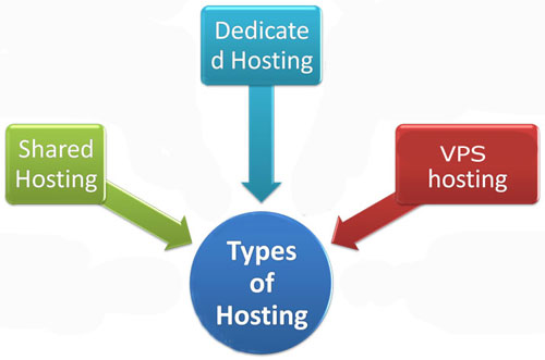 hosting-types